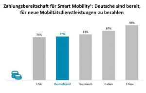 Die Studie zeigt eine hohe Zahlungsbereitschaft für Smart Mobility in Deutschland